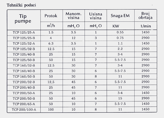 Centrifugalne hemijske pumpe-Tehnika plast